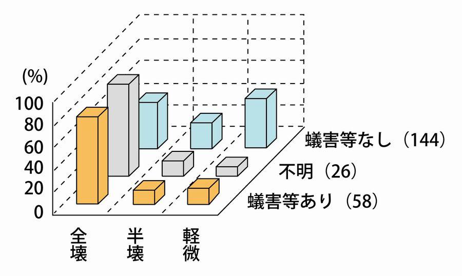 淡路島北淡町におけるシロアリ被害 グラフ